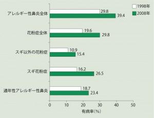 図1 1998年と2008年の有病率 (鼻アレルギー診療ガイドライン2013)